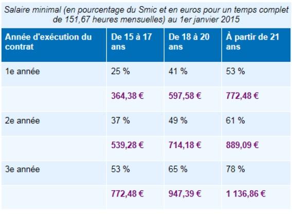 Bts Nrc En Alternance Sous Statut Salarie Nos Etudiants Ont Du Talent