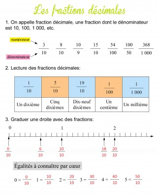 LES FRACTIONS DECIMALES - BLOG des CM1 de LA GRANDE ILE