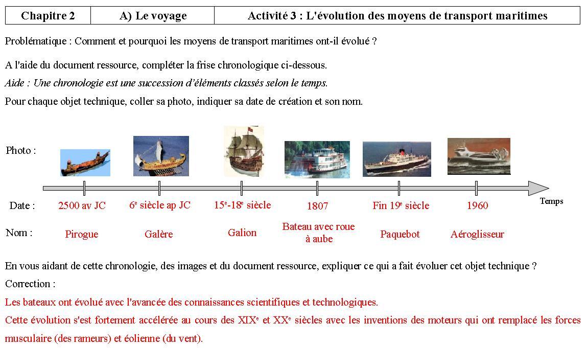 l 39 volution des moyens de transport maritime voyage d 39 exploranticus. Black Bedroom Furniture Sets. Home Design Ideas
