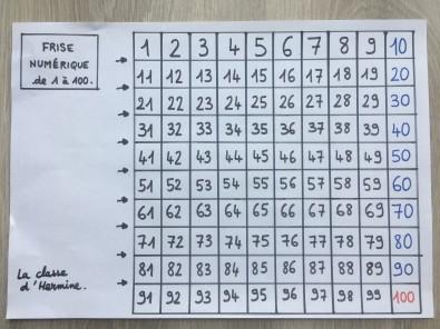 Frise Numerique Ou Tableau Des Nombres De 1 A 100 La Classe D Hermine