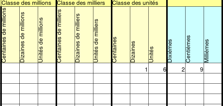 Fraction Decimale Et Nombre Decimal