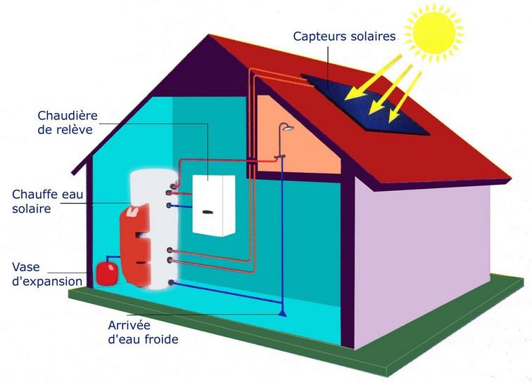 Projets des l ves de 3 me ann e 2010 2011 la for Chauffe eau solaire maison
