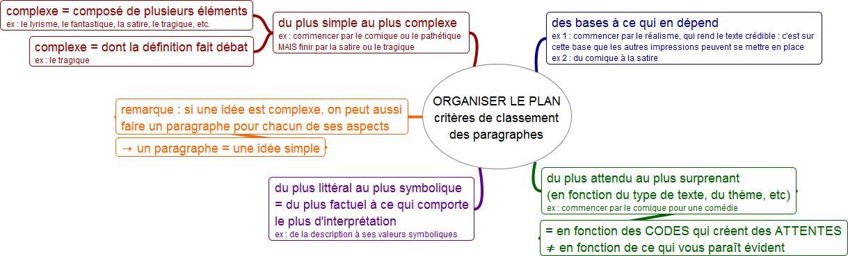 Mot Cle Lectures Analytiques Et Commentaires De Texte En Toutes Lettres Blog Pedagogique