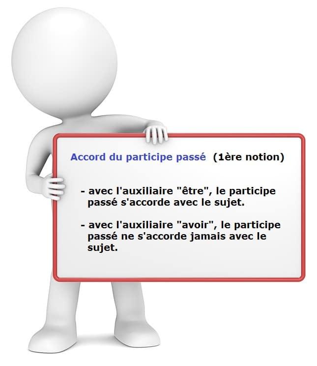 Francais L Accord Du Participe Passe Ulis On Line Mon Dispositif A Distance